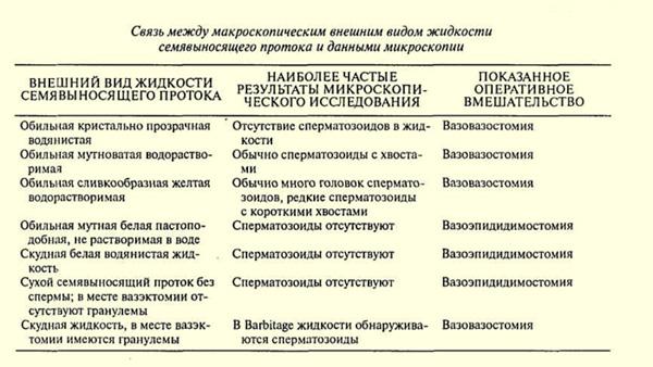 opredelenie-gruppovoy-prinadlezhnosti-spermi-reaktsiey-immunoflyuorestsentsii
